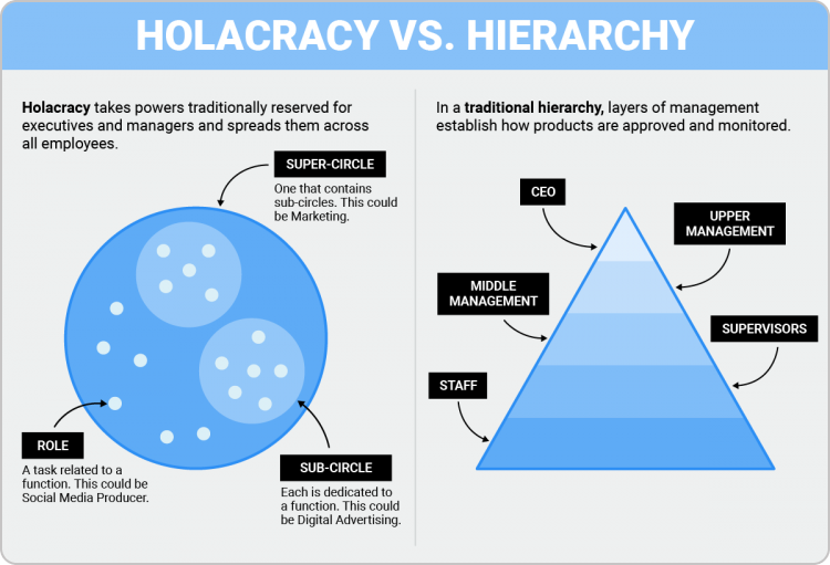 an illustration explaining the difference between a holacratic organizational structure and hierarchical organizational structure the difference between a ho