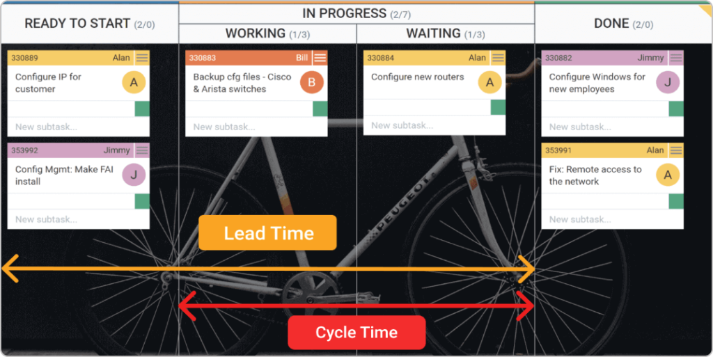 lead time vs cycle time on a Kanban board
