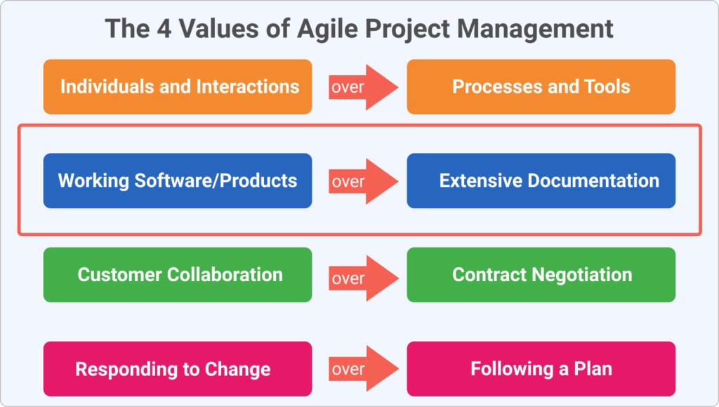 the 4 values of agile project management and how they relate to holacracy