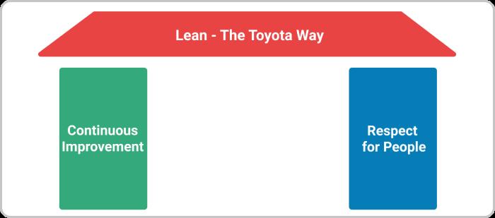 Lean Pillars The Toyota Way