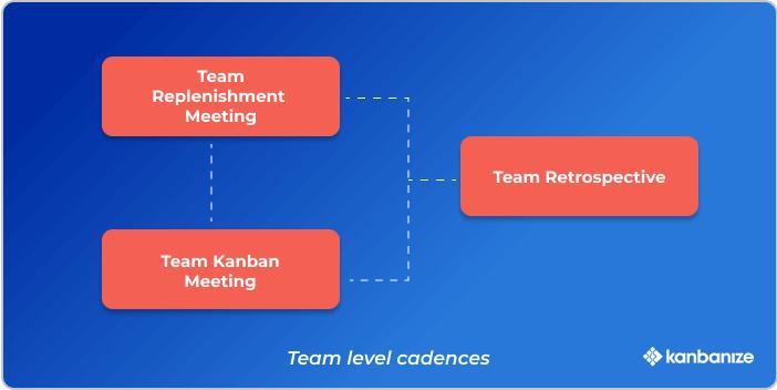 Kanban team cadences meetings