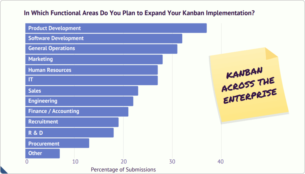 applying kanban across different functional areas in the enterprise