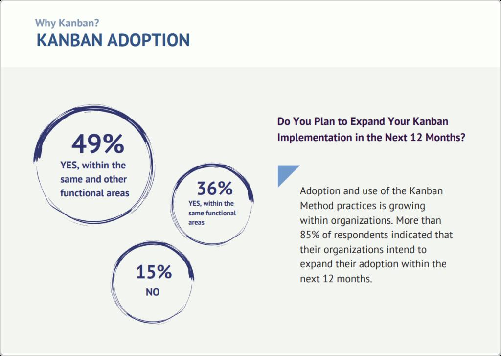 kanban adoption statistics from state of kanban report