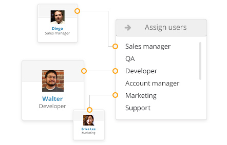 Kanban role-based access