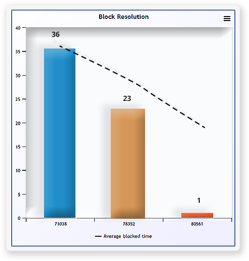 Kanban Block resolution time chart