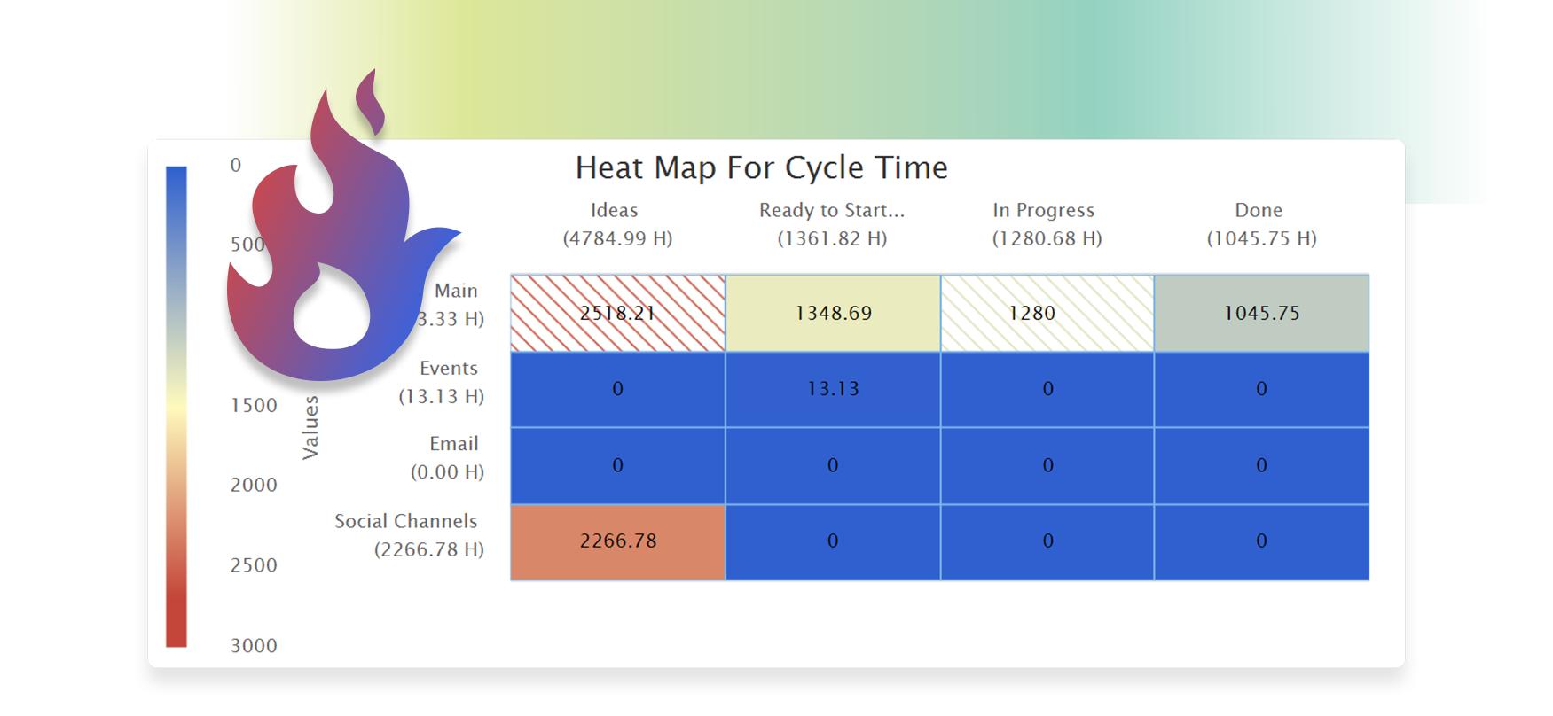 Kanban Heat Map