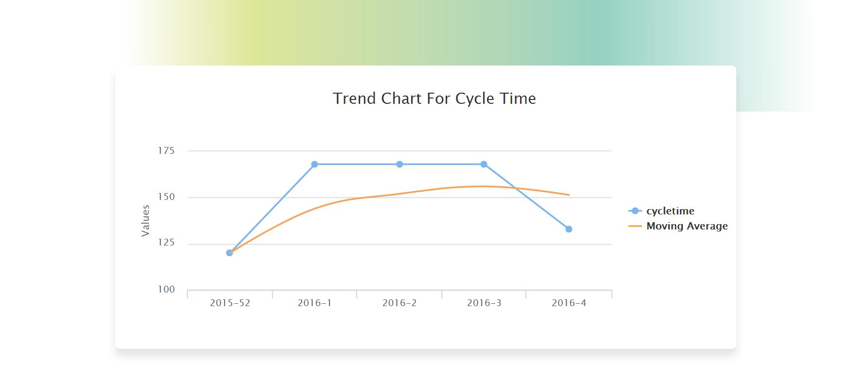 Kanban Trends