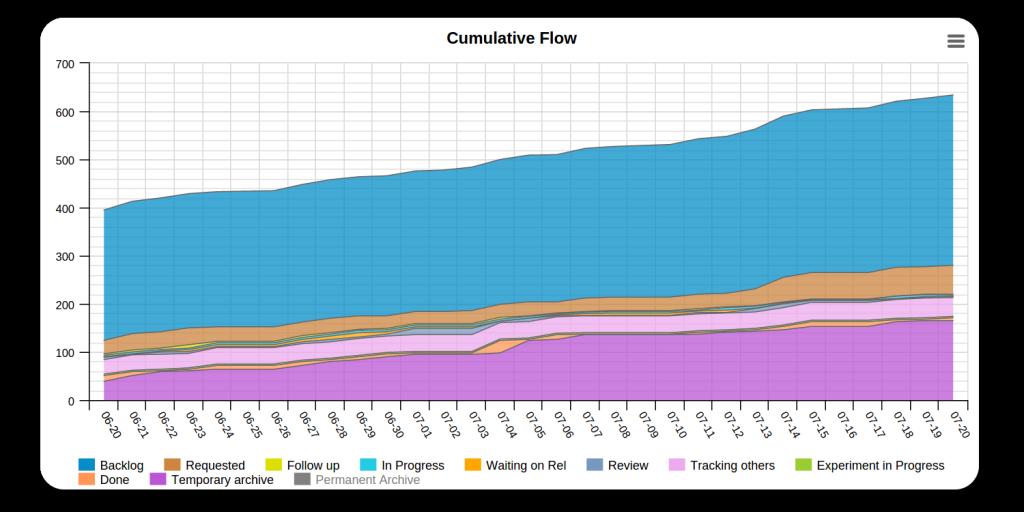 Cumulativeflow1