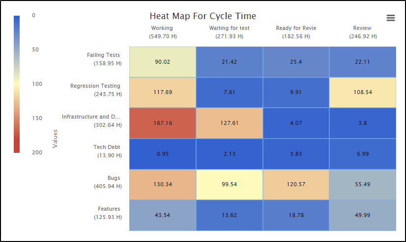 What is a Heat Map? – Kanbanize Knowledge Base Data Heat Map on