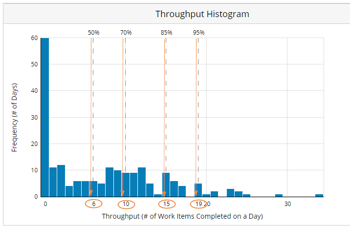 Throughput_histogram_results.png
