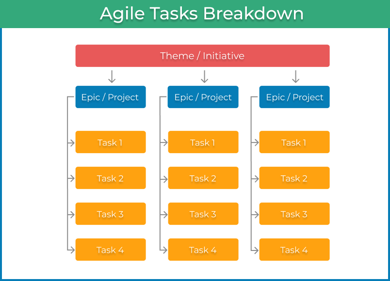 Agile tasks breakdown