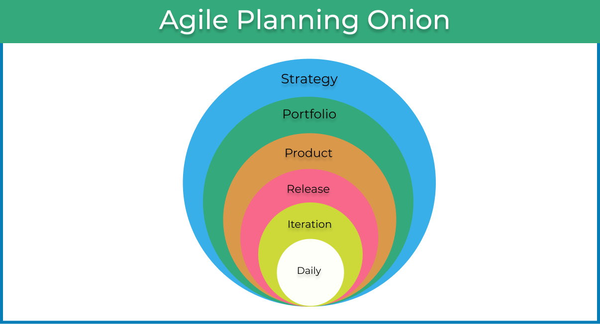 Agile vs Traditional planning
