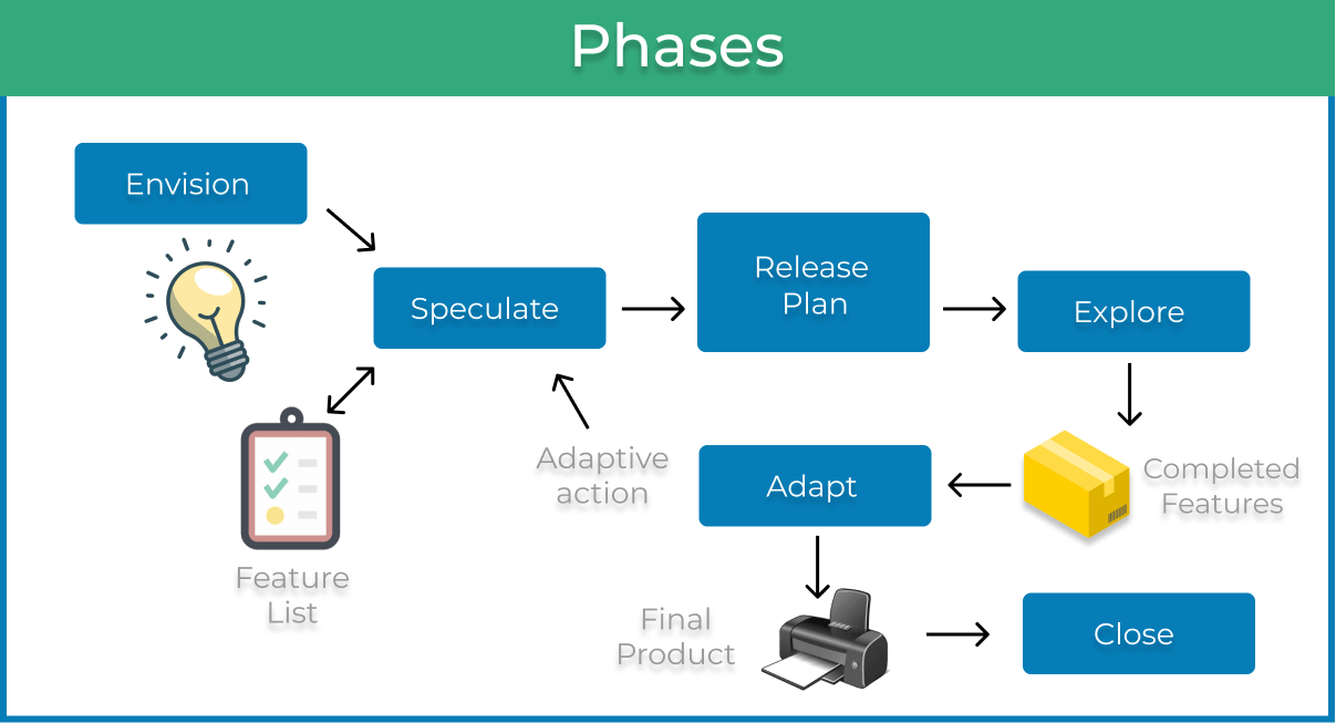 Agile project management phases