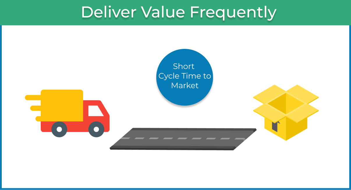 Deliver Value frequently Agile