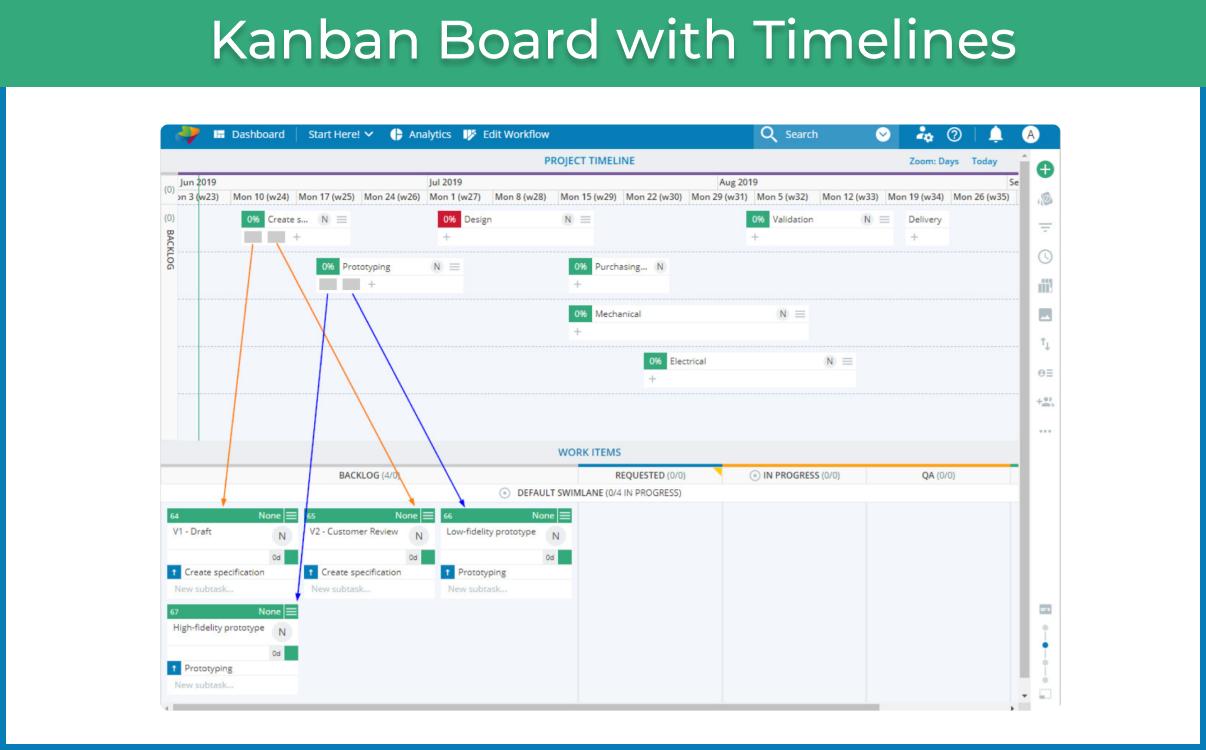 Agile Kanban boards