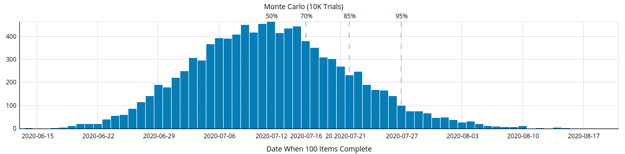 monte carlo project forecasting