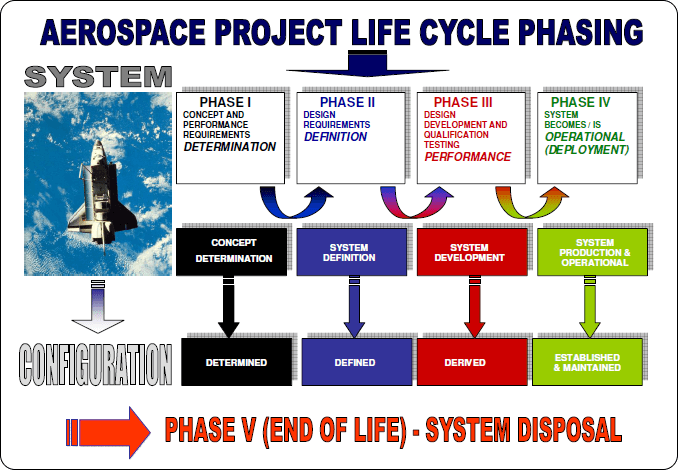 project phases in aerospace