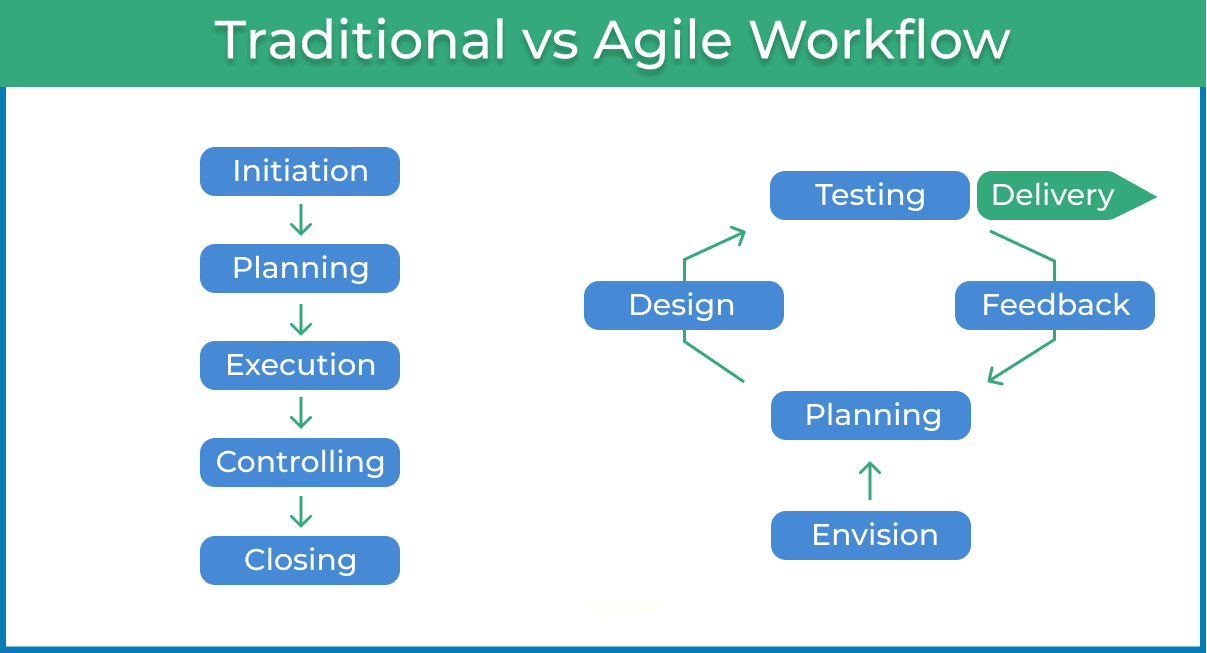Agile Workflow Your Go To Guide to an Adaptive Process