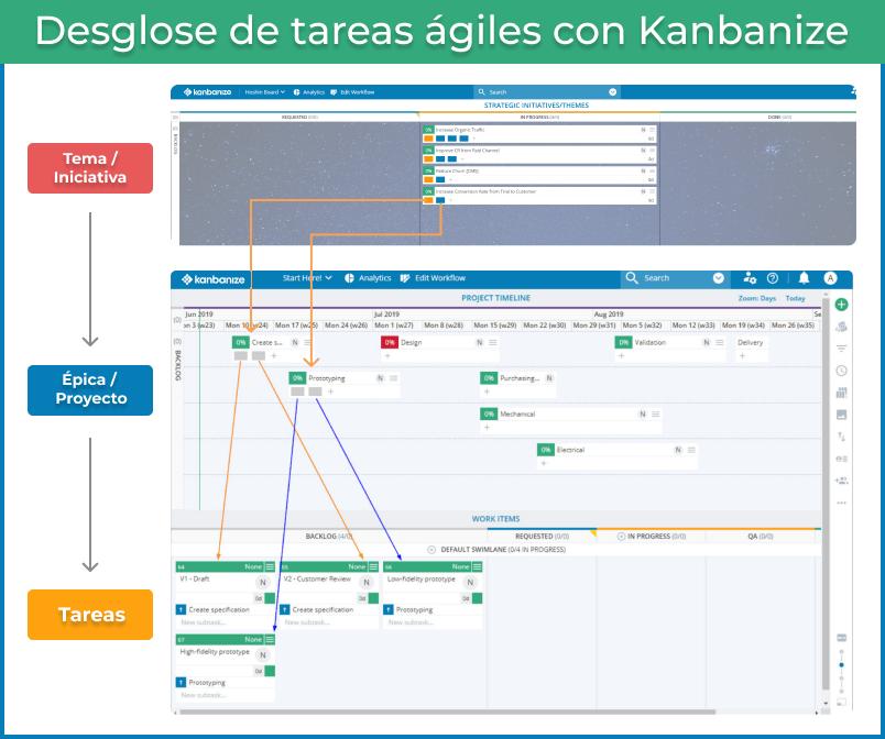 kanbanize-breakdown-es