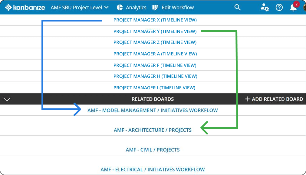 project management timeline and related boards in construction