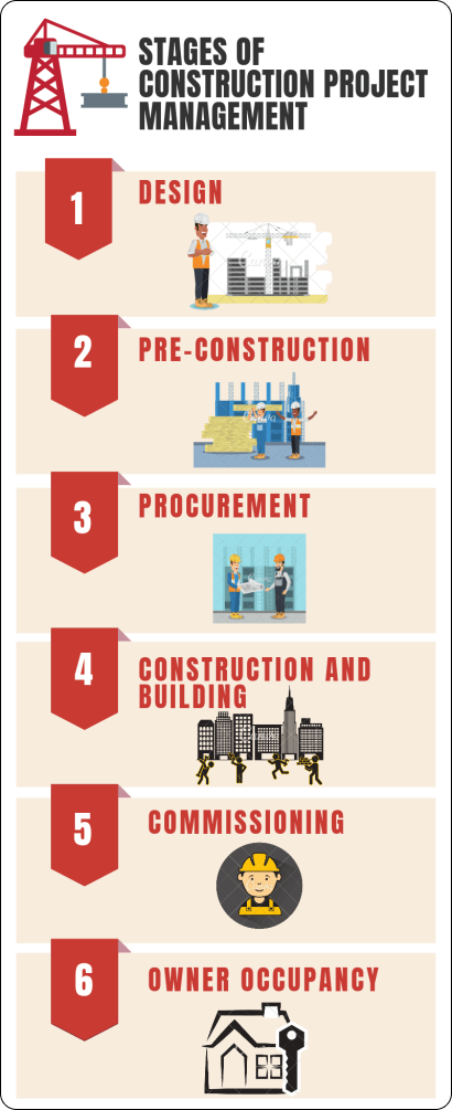 stages of construction project management