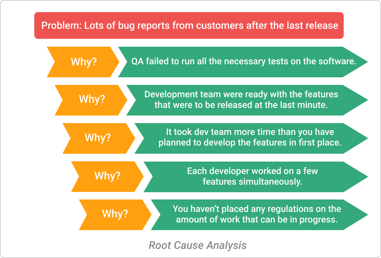 Root-cause-analysis