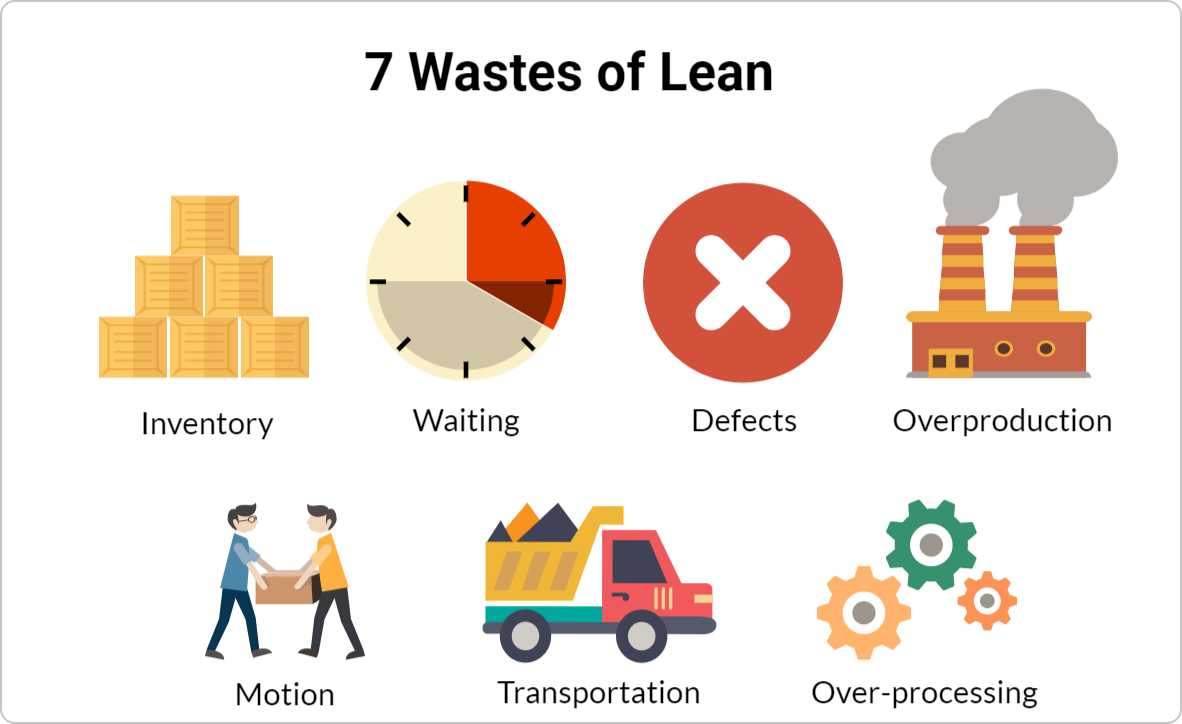 7 wastes of lean