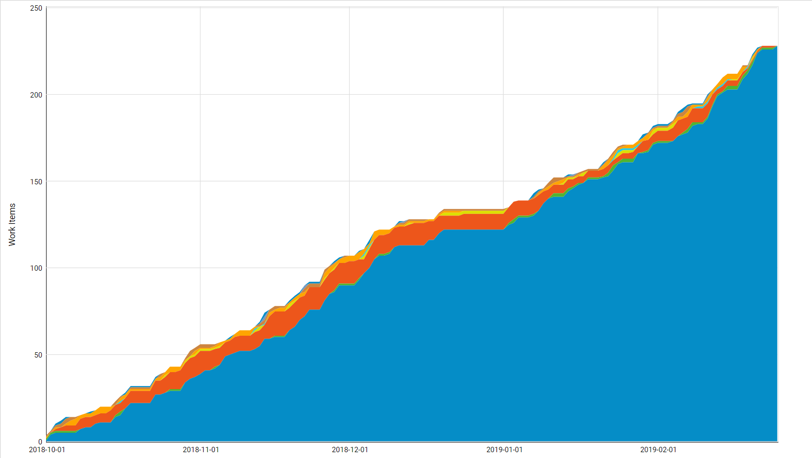 Cumulative Flow Diagram in Kanbanize
