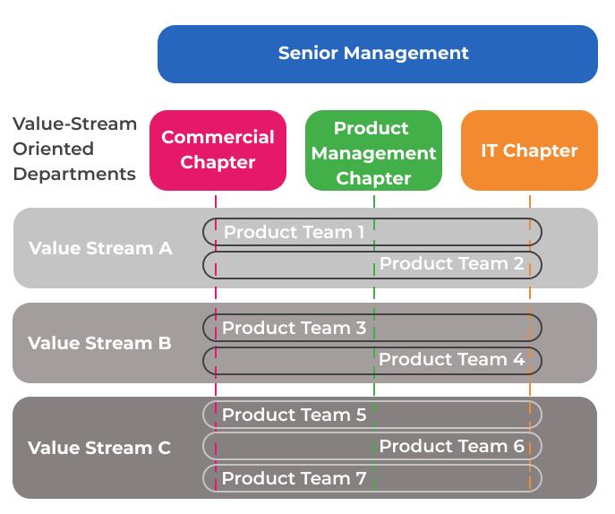 BoaVista-Company-Structure