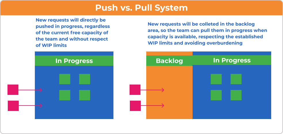 Pull-System