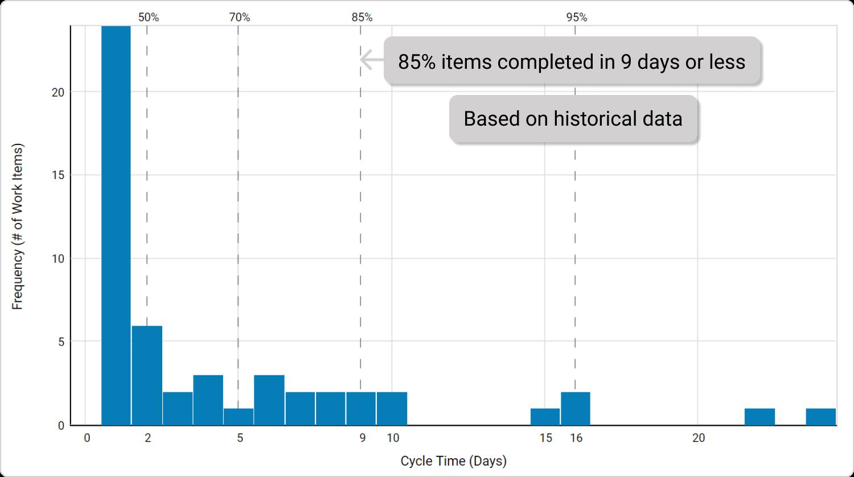 Digital Kanban Histogram chart