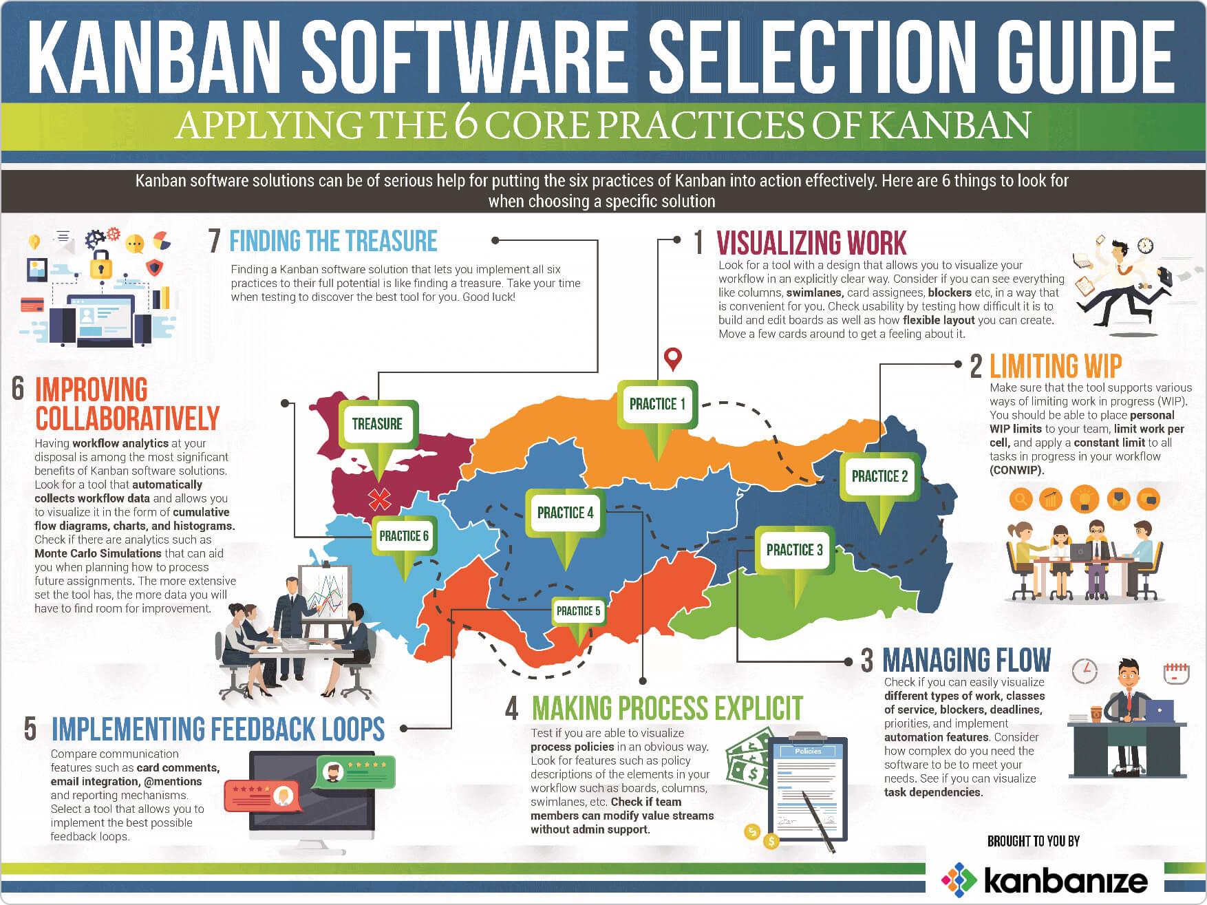 Kanban software infographic