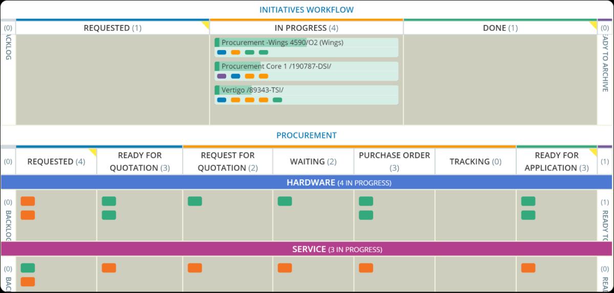 Manufacturing-procurement-kanban board