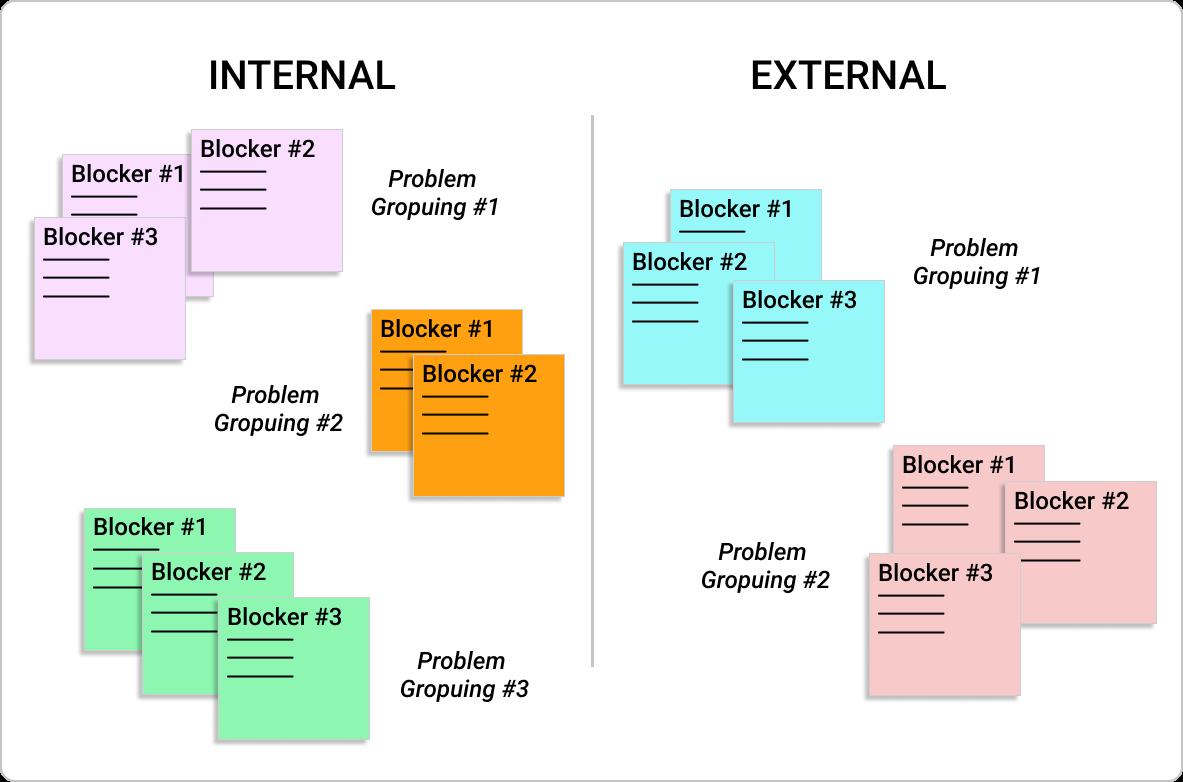 blockers clustering