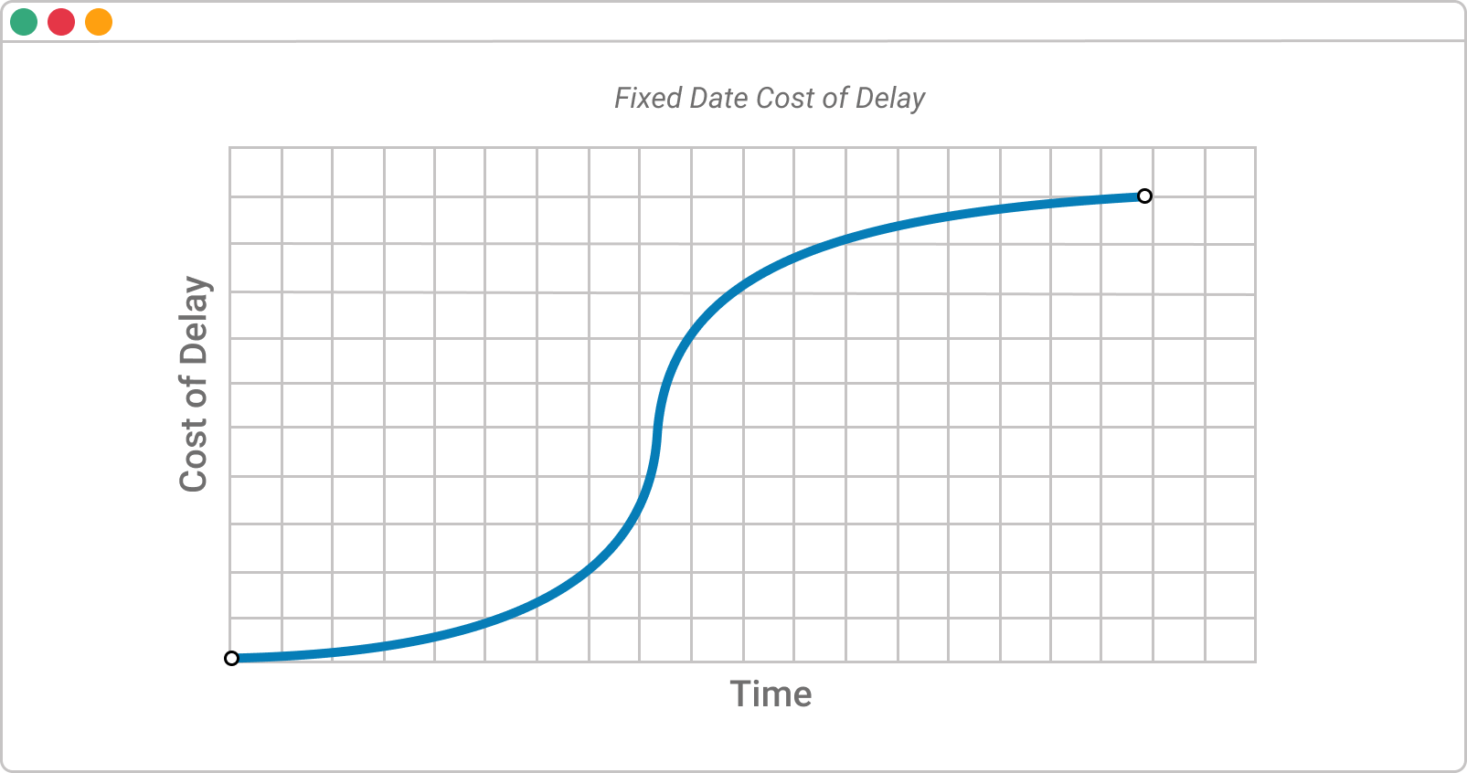 fixed cost of delay