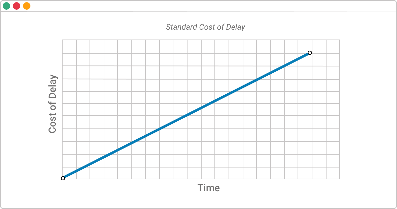 standard cost of delay