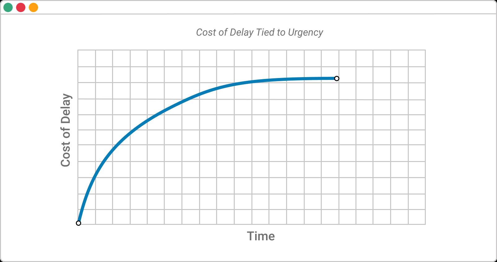cost of delay - urgent