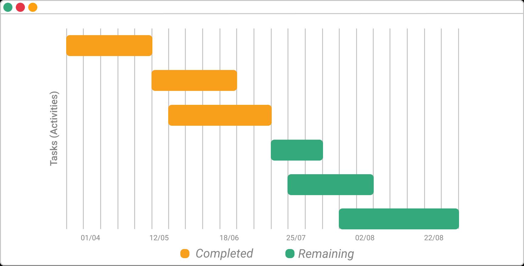 Beispiel für ein Gantt-Diagramm