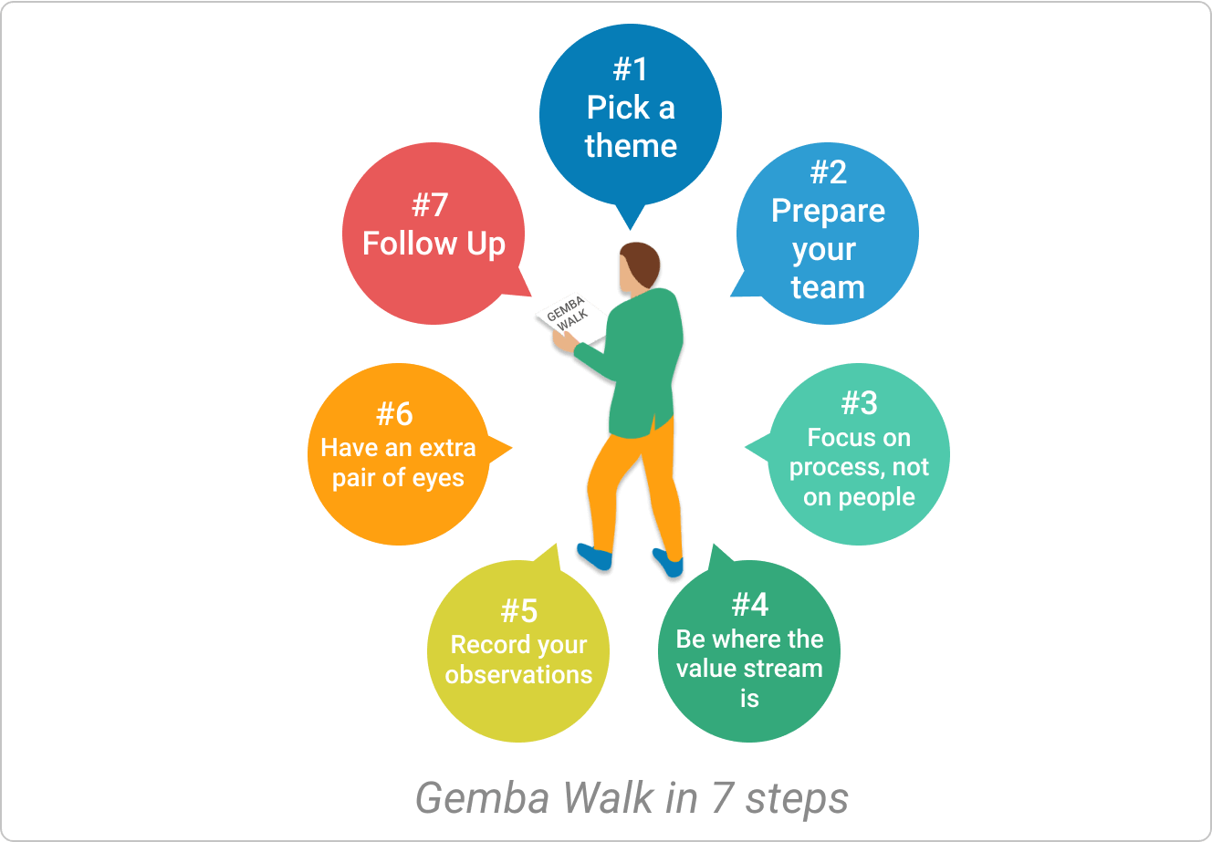 gemba walk basic steps