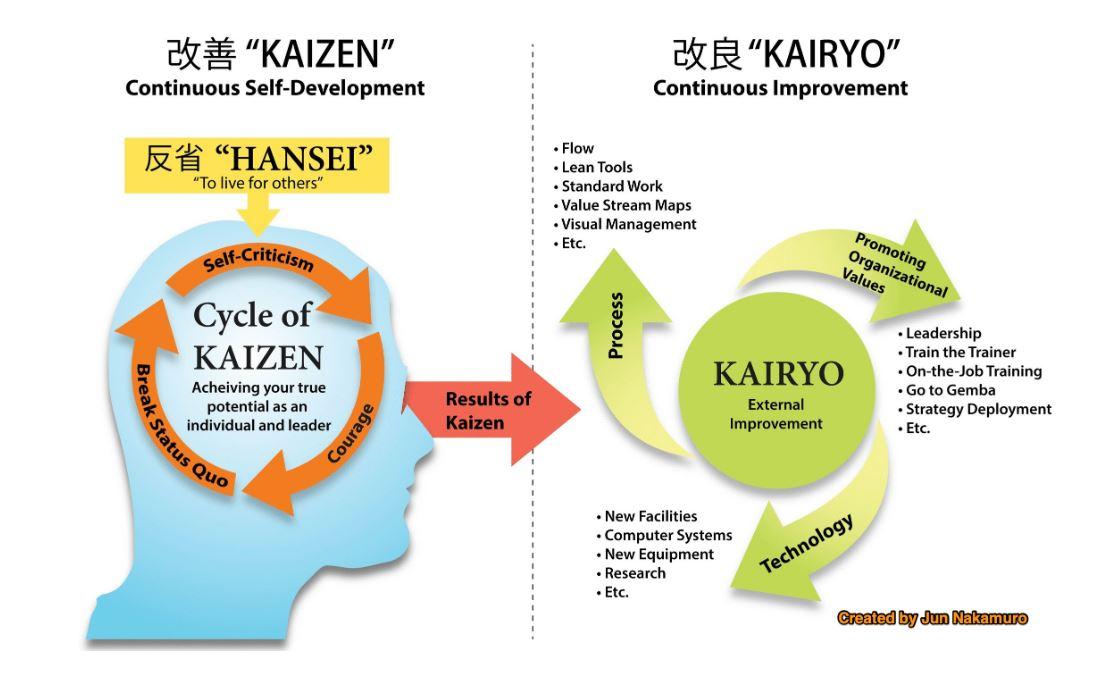 Kaizen cycle