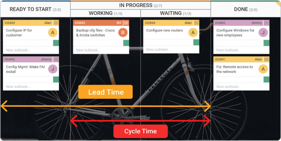 Kanban software Lead time and Cycle time