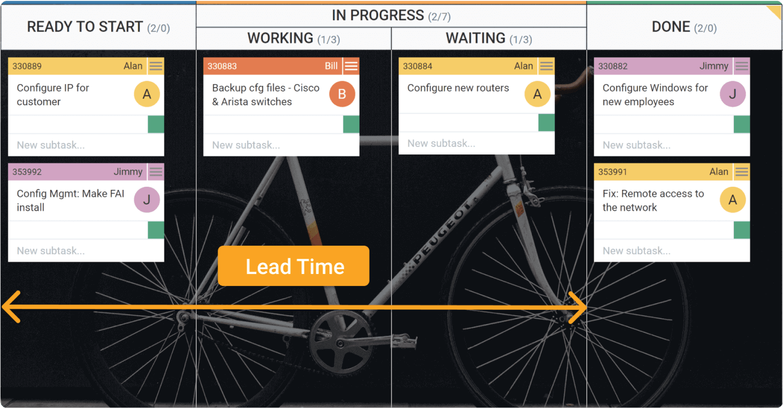 Kanban system lead time