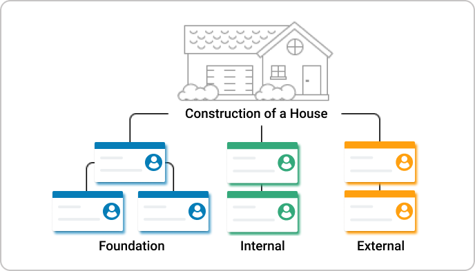 construction of a house process by Kanban