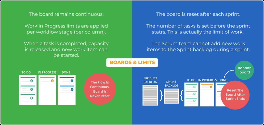 scrum vs kanban boards