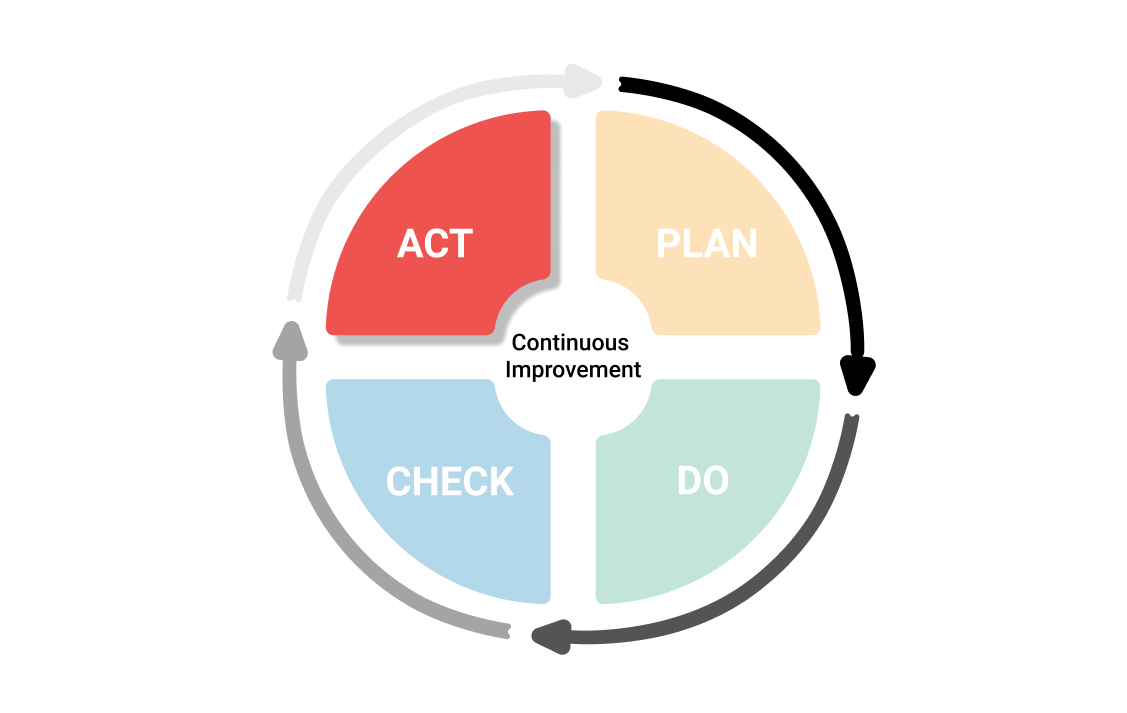 What is Plan-Do-Check-Act Cycle?