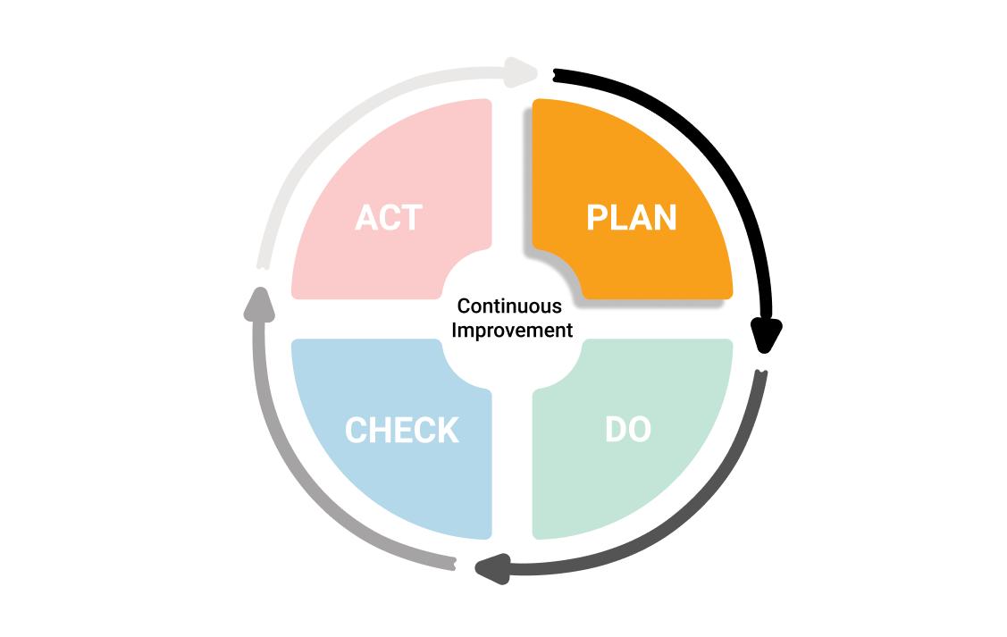 PDCA - Plan