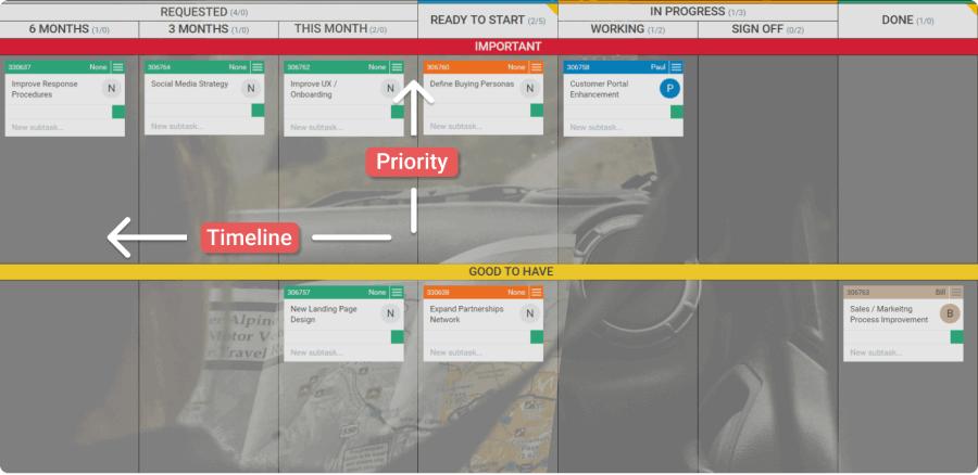 portfolio kanban roadmap