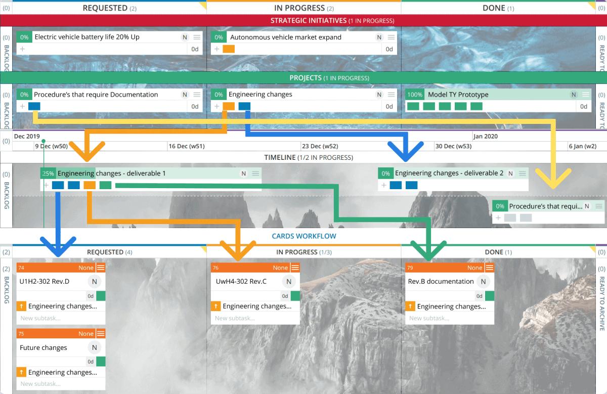 portfolio timeline kanban board example