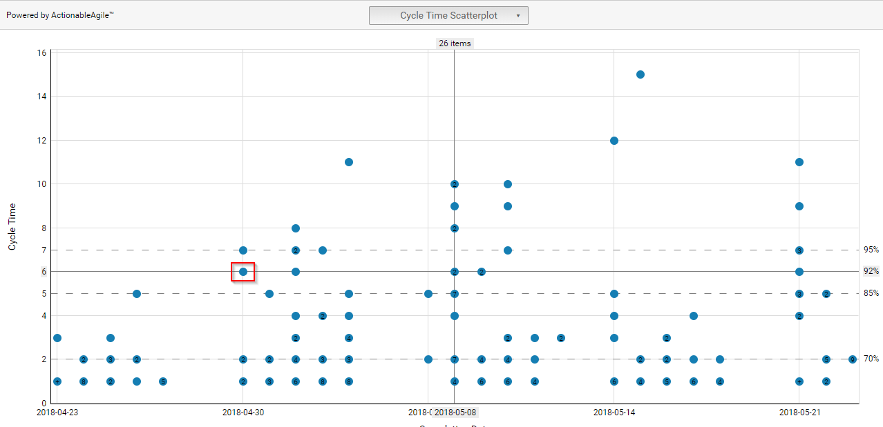 Cycle time scatter plot - anticipating future outcome
