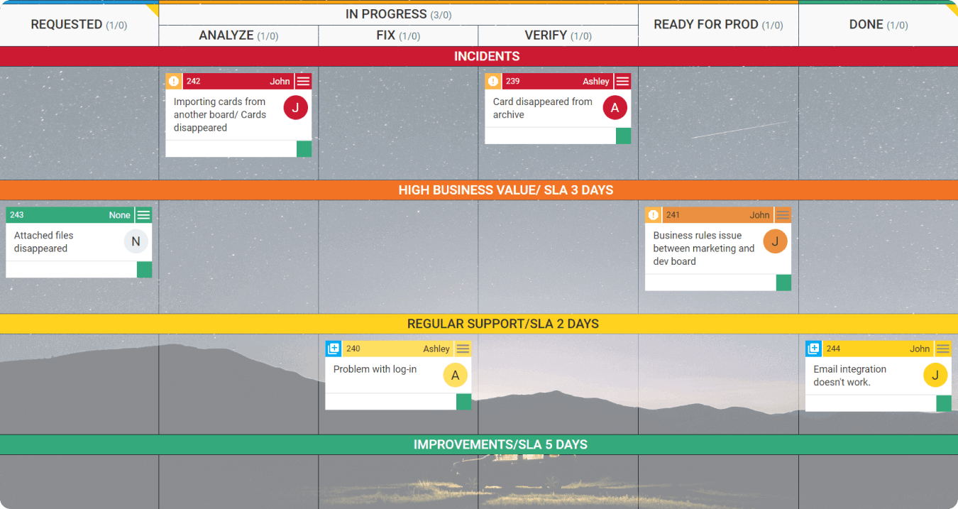 second level support kanban board